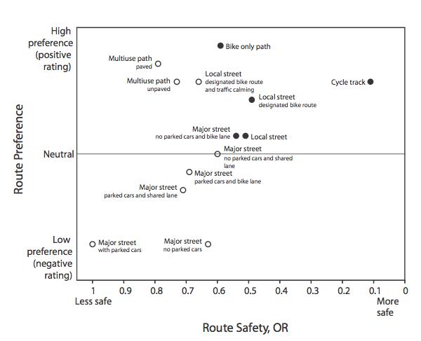 Outside-bike-graph
