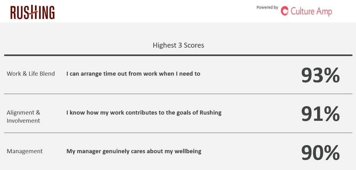 Rushing culture survey responses